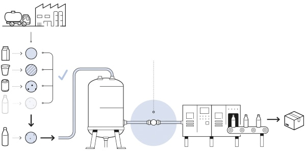 Flow Meter in Food processing